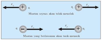 bunyi hukum coulomb
