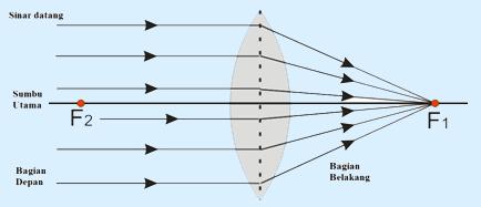 pembiasan lensa cembung