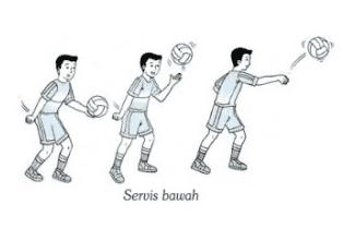 4 Teknik Dasar Permainan Bola Voli Dan Gambarnya