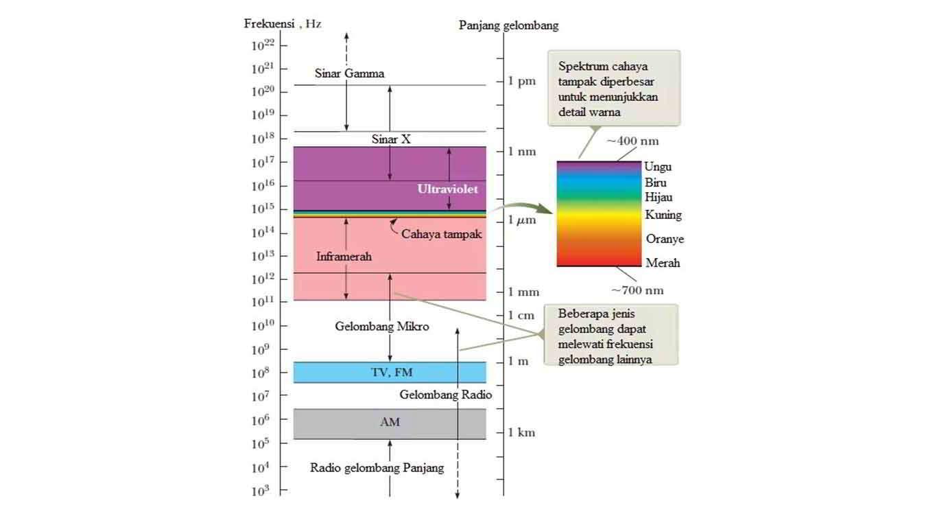 karakteristik-gelombang-elektromagnetik