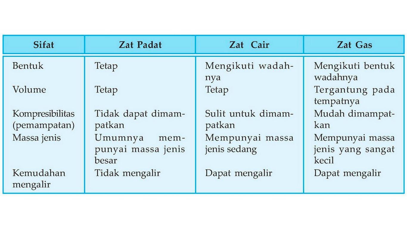 perbedaan zat padat cair dan gas