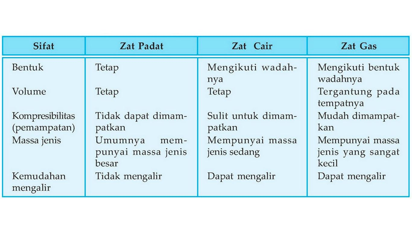 sebutkan macam-macam sifat yang dimiliki oleh zat cair