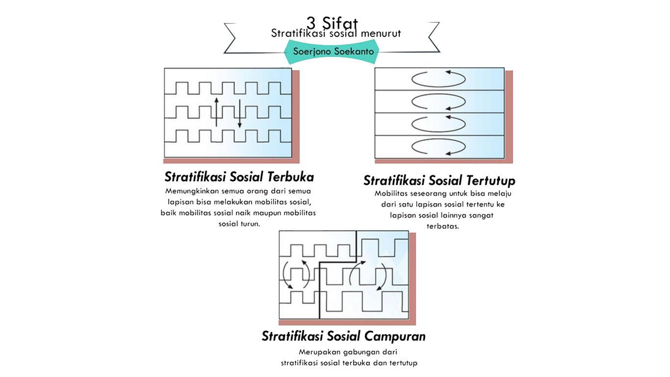 macam macam stratifikasi sosial