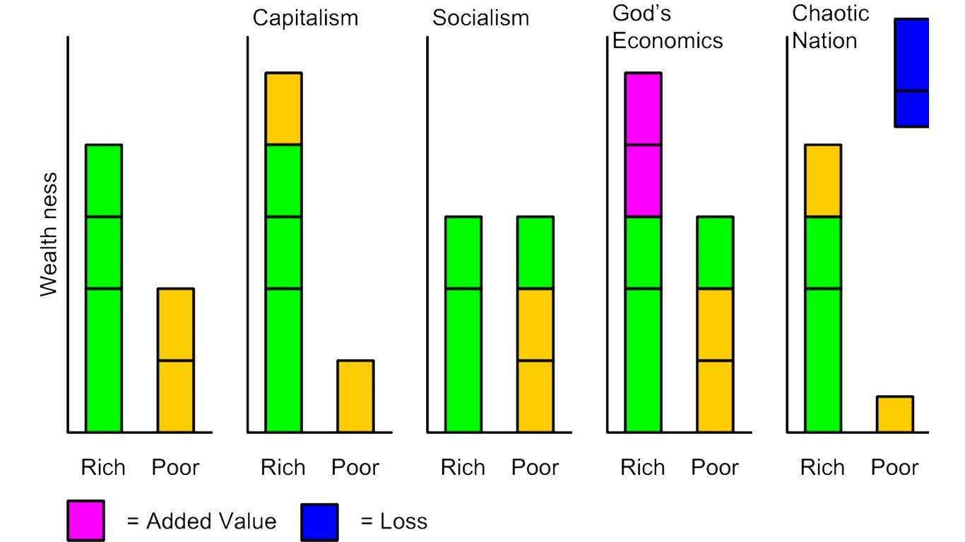 jenis jenis sistem ekonomi