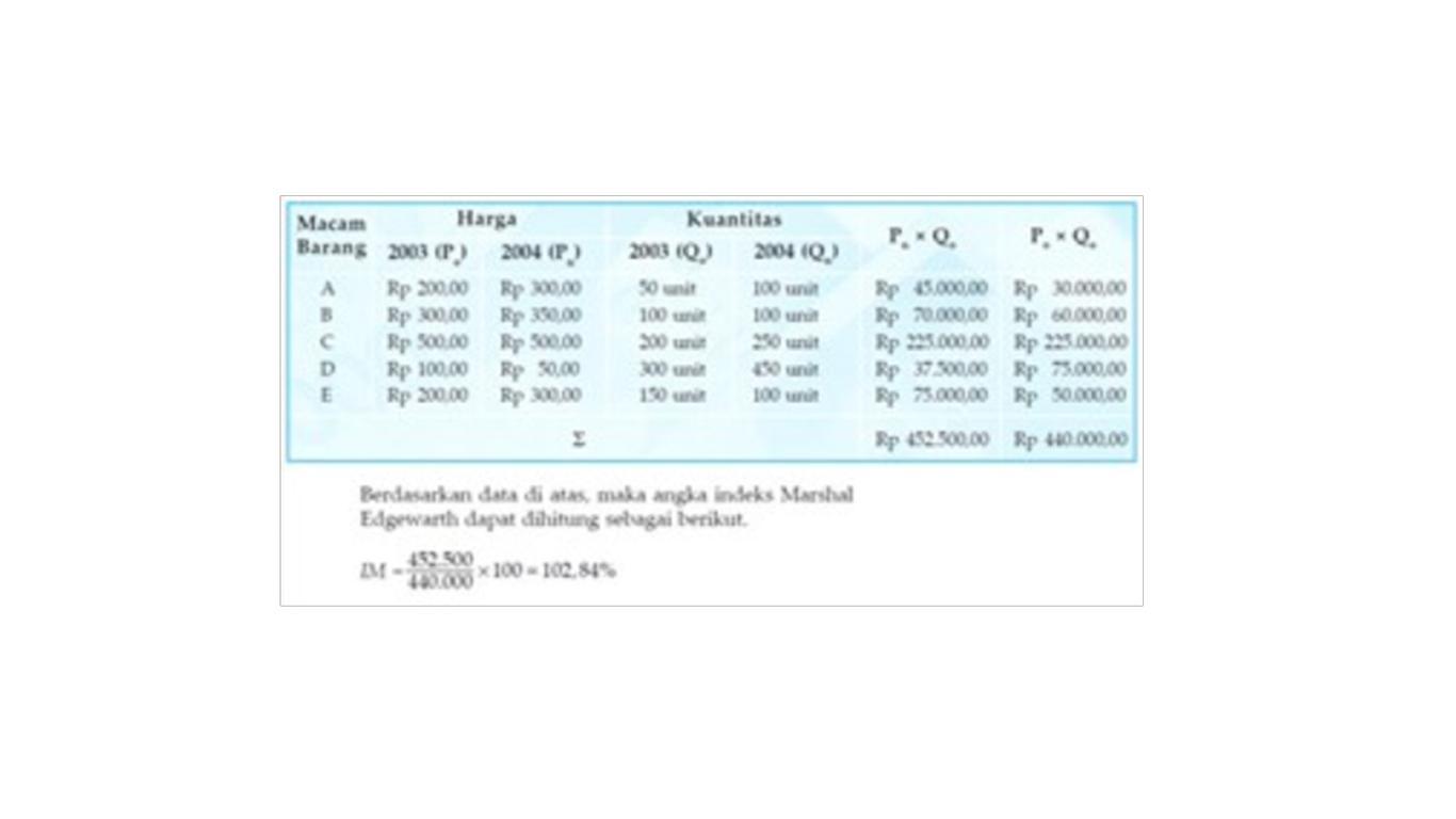 pengertian indeks harga menurut para ahli