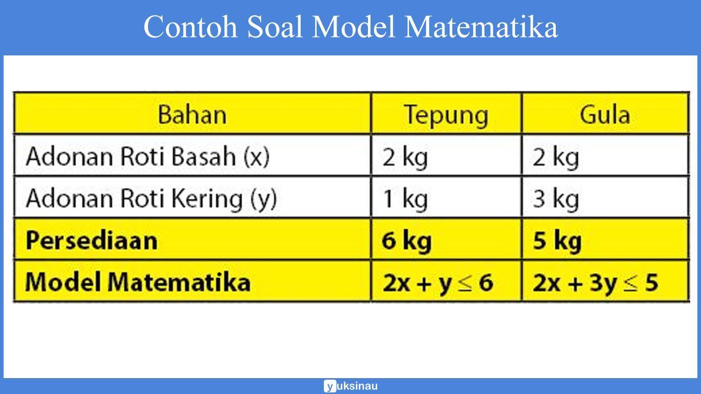 Contoh soal model matematika