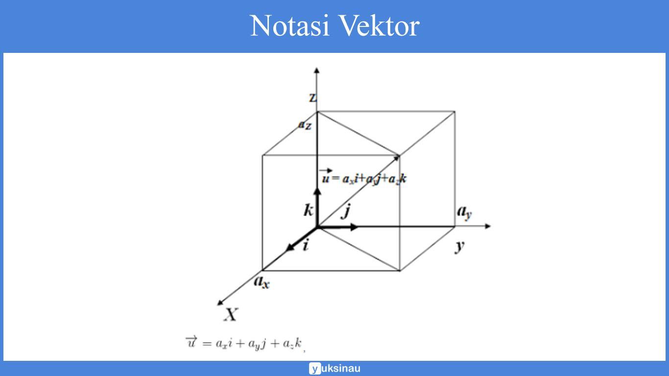 Notasi Vektor Matematika
