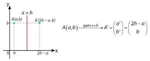 Pencerminan terhadap Garis x = h