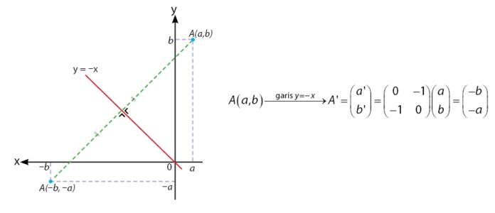 Pencerminan terhadap Garis y = – x
