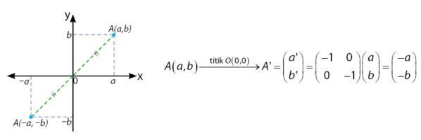 Pencerminan terhadap Titik Asal O(0,0)
