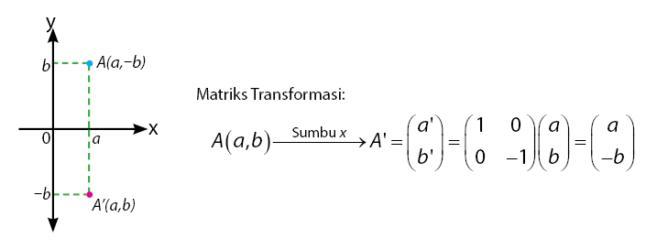 Pencerminan terhadap sumbu x