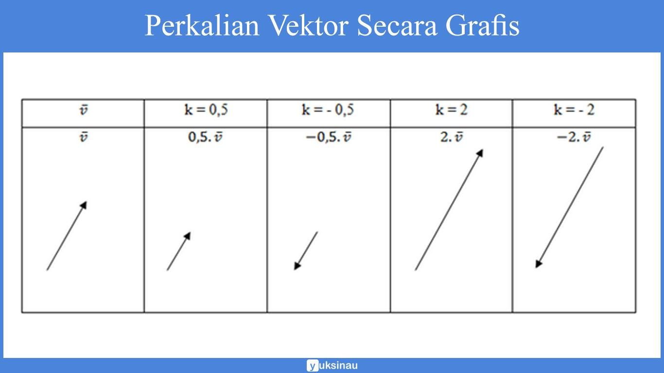 Perkalian Vektor matematika Secara Grafis