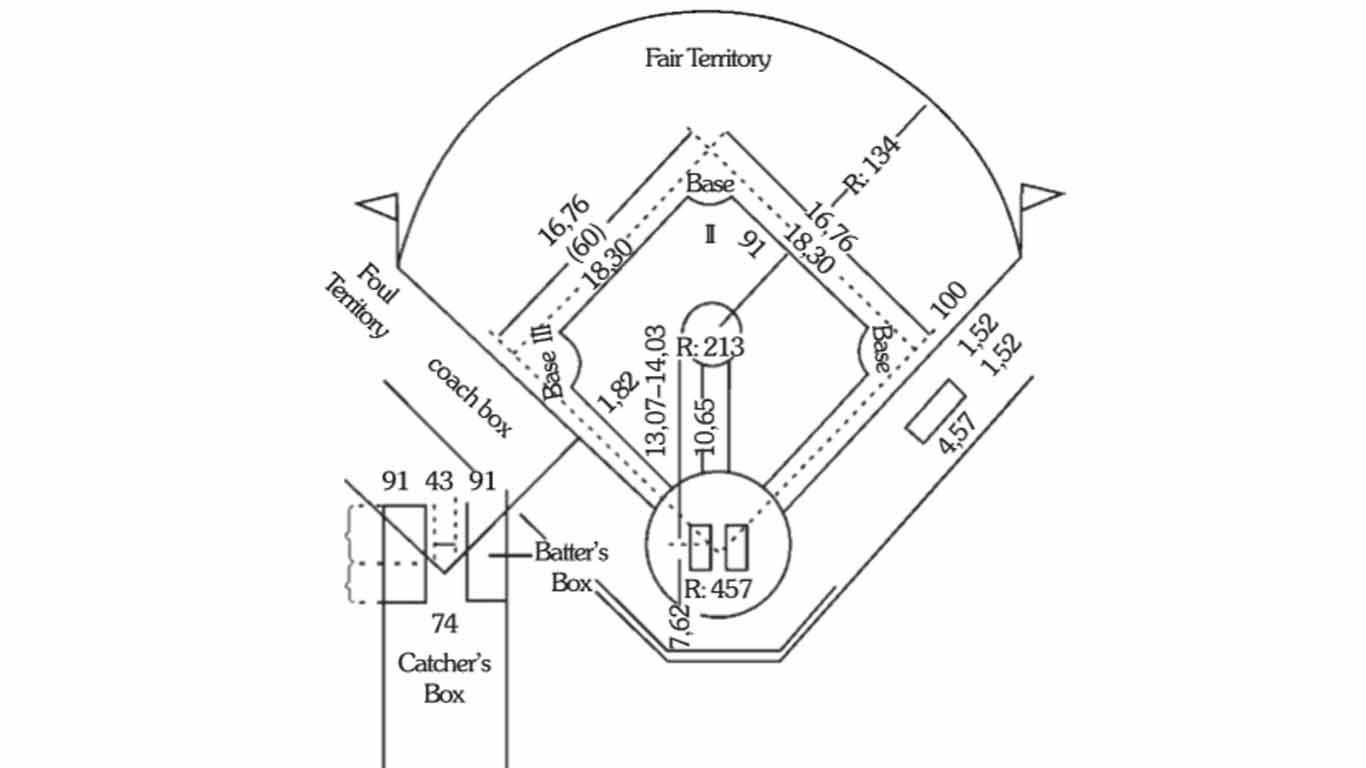 Ukuran Lapangan Softball