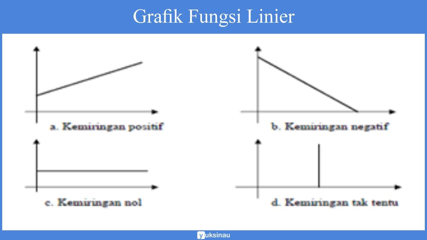 contoh fungsi linear