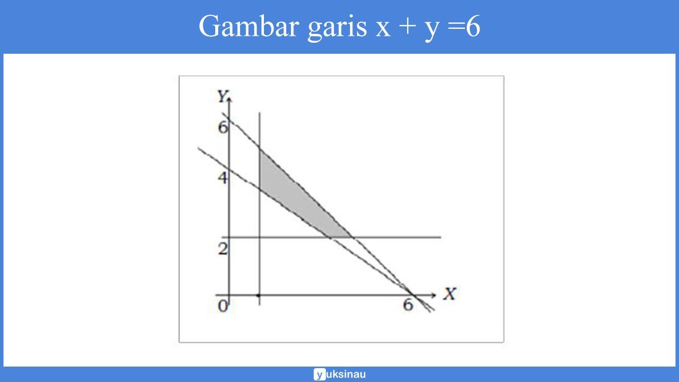 contoh soal cerita pertidaksamaan linear dua variabel beserta jawabannya