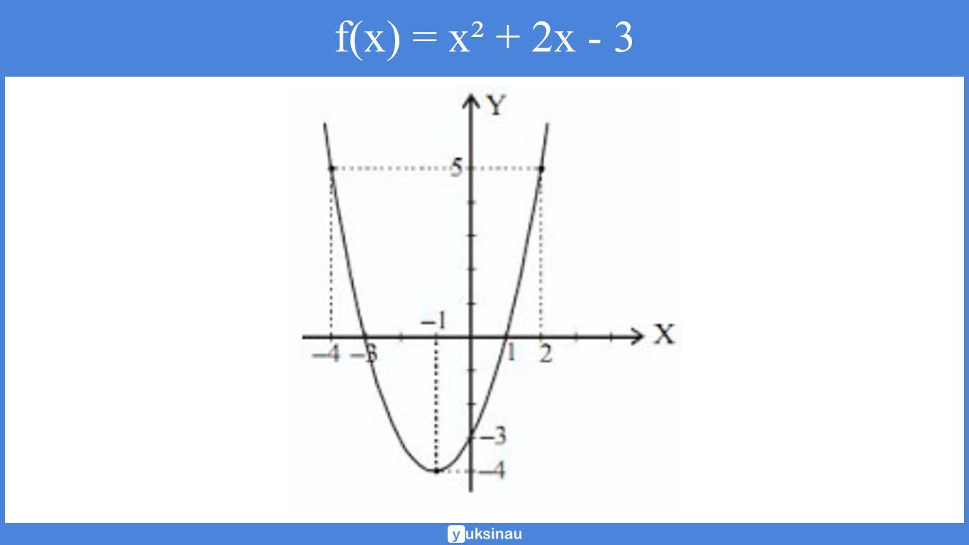 contoh soal dan pembahasan relasi fungsi kelas 10 kurikulum 2013