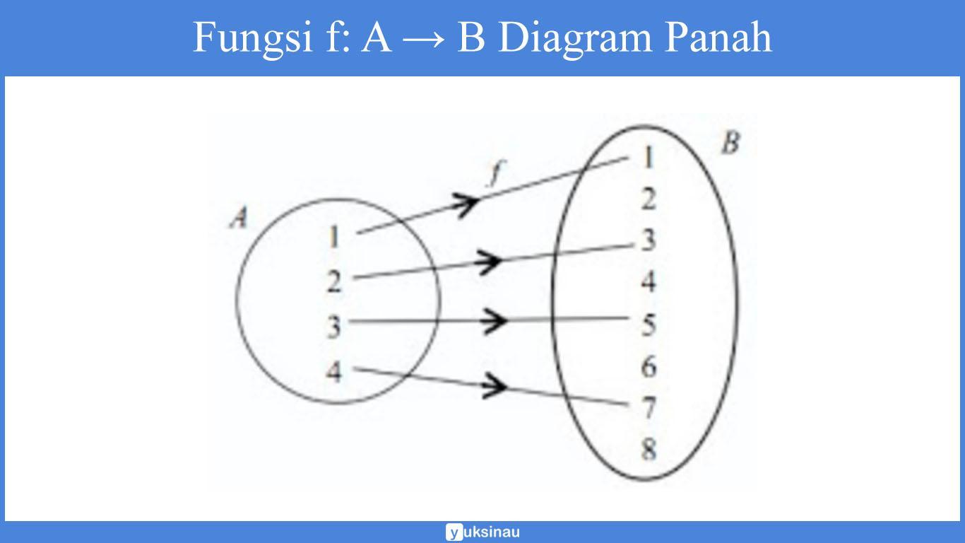 contoh soal fungsi kelas 8