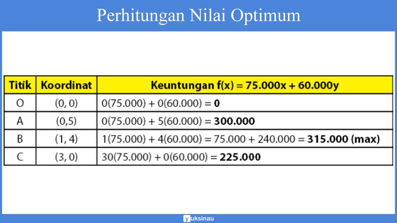 contoh soal nilai maksimum dan minimum program linear