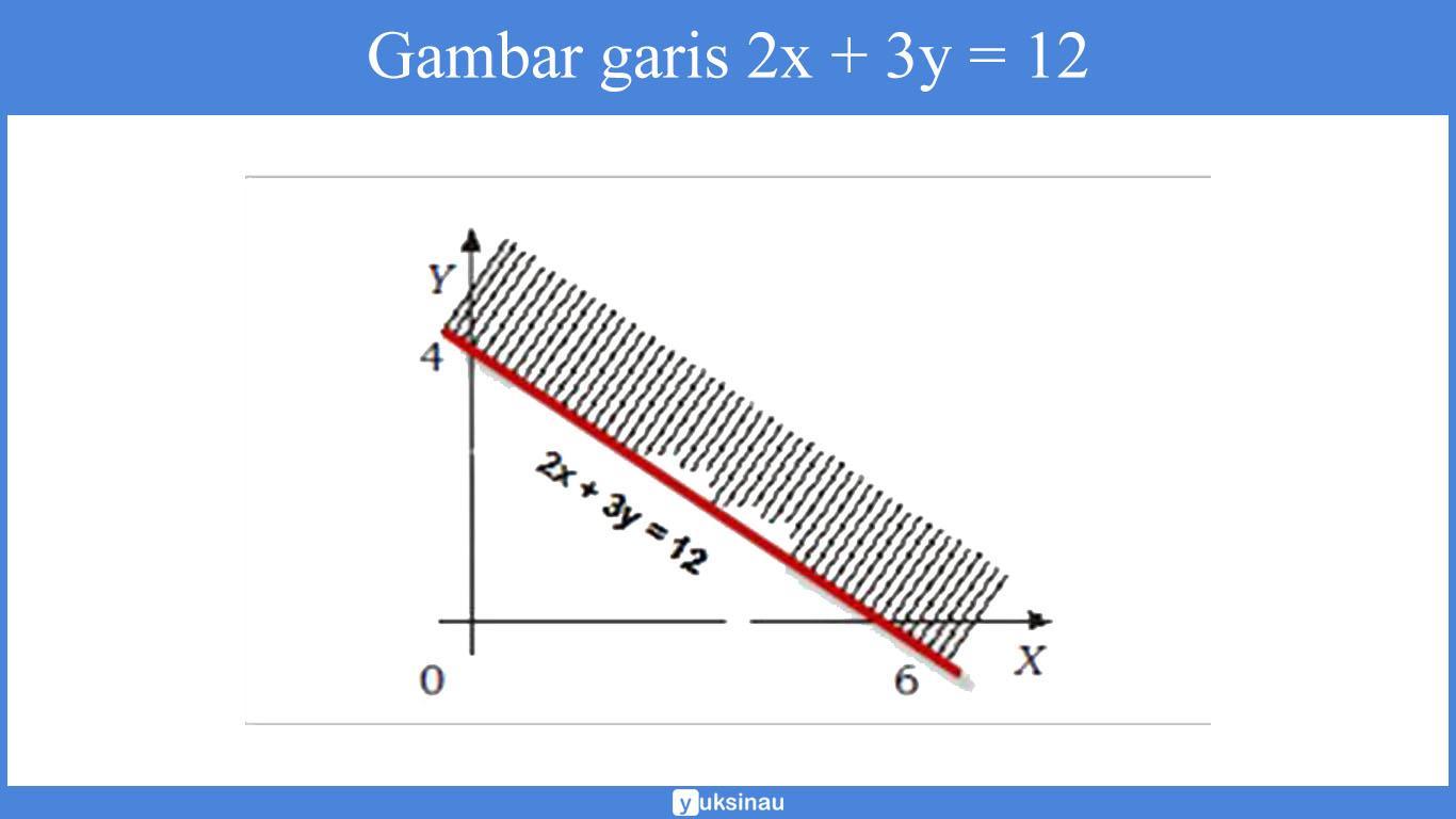contoh soal pertidaksamaan linear dua variabel kelas 11