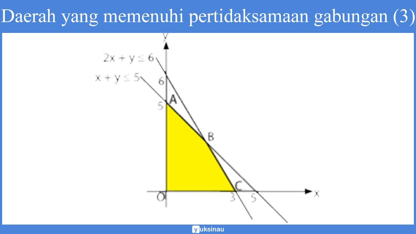 contoh soal program linear maksimum dan minimum