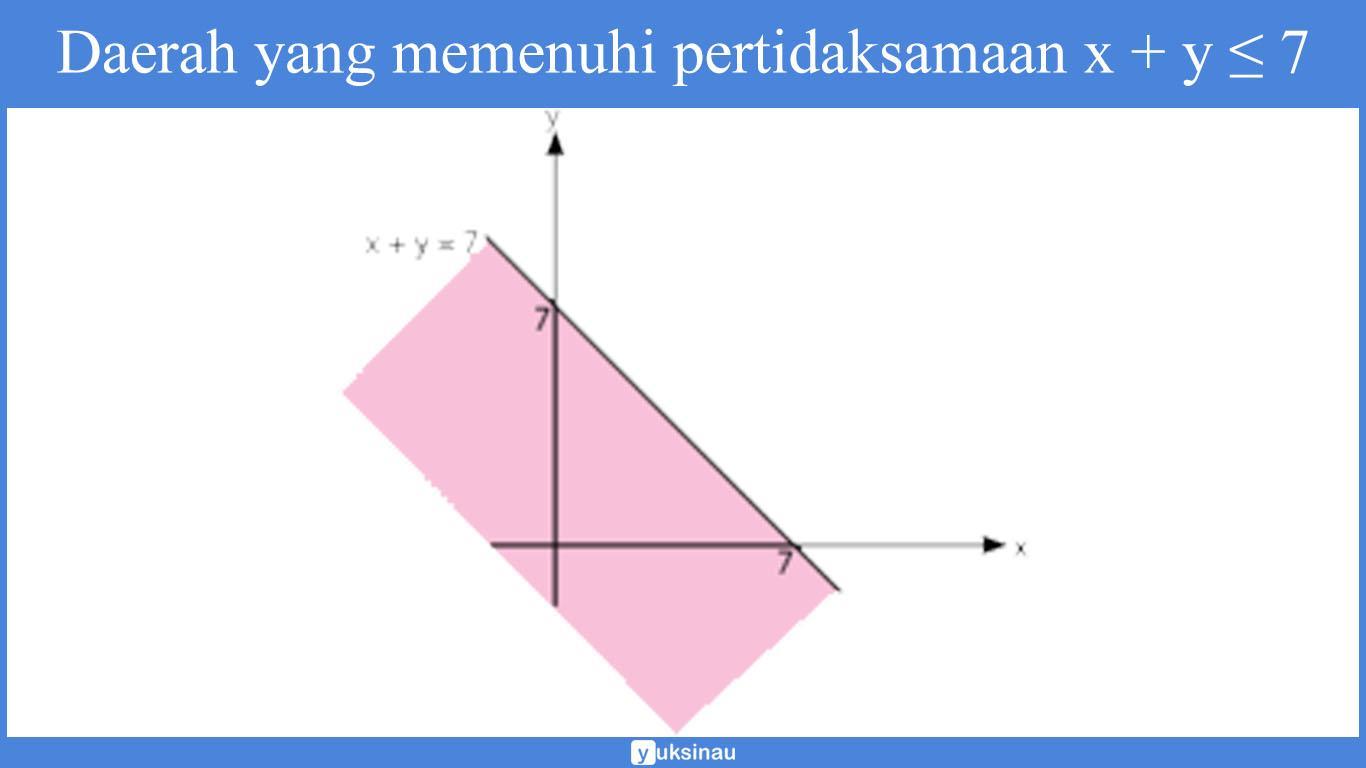 contoh soal program linear minimum dan pembahasan
