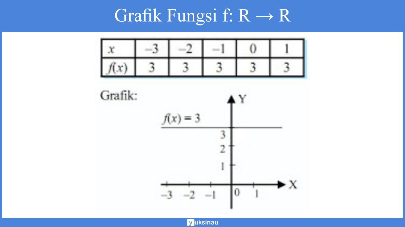 contoh soal relasi fungsi kelas 10