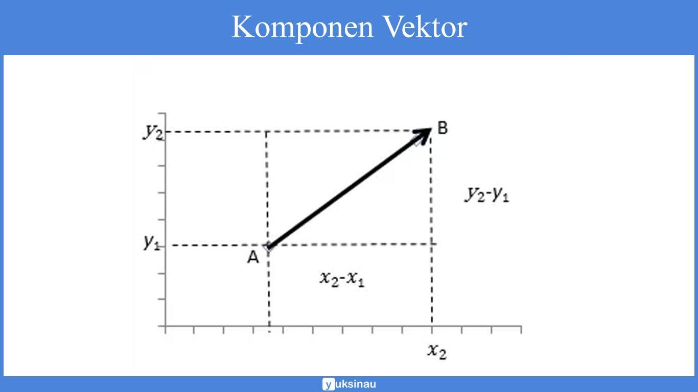 contoh soal vektor matematika dan penyelesaiannya