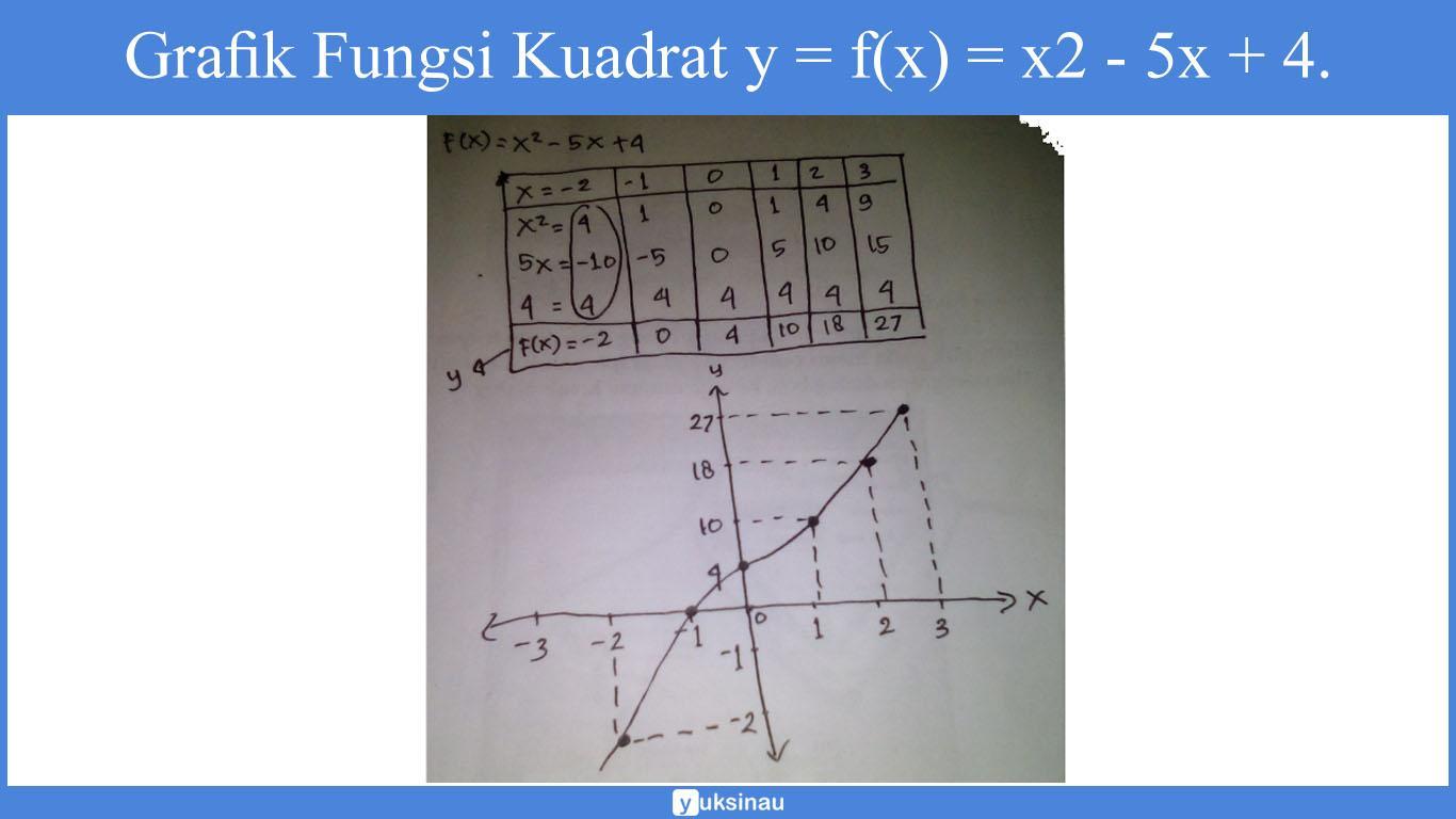 fungsi kuadrat kelas 10