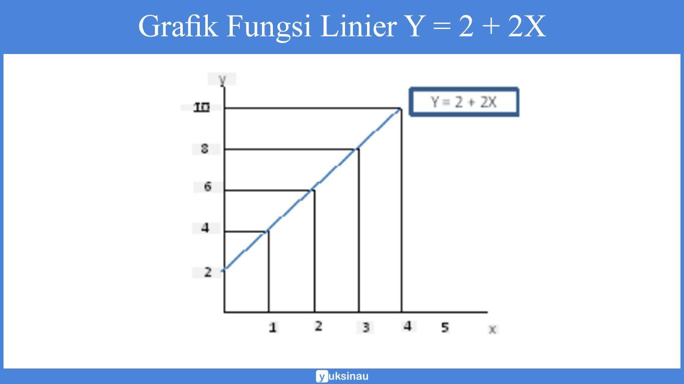 fungsi linear matematika ekonomi