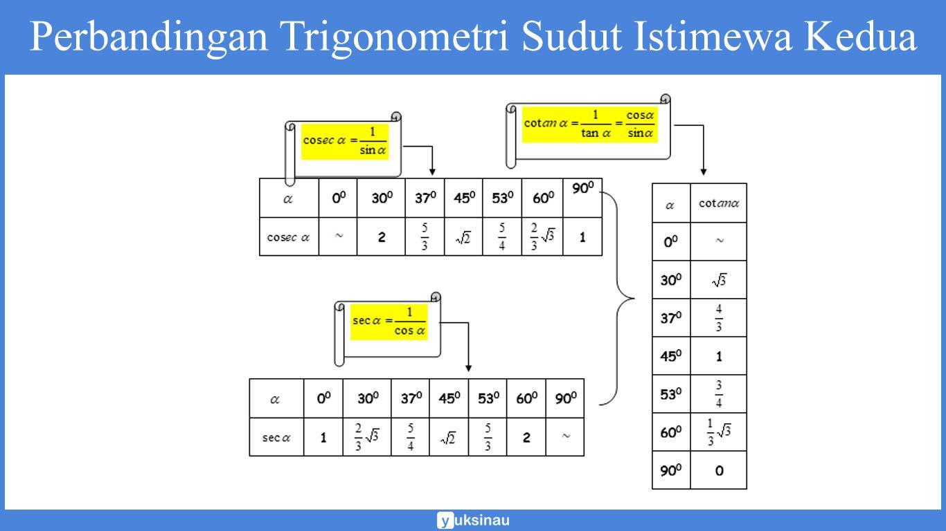 fungsi trigonometri