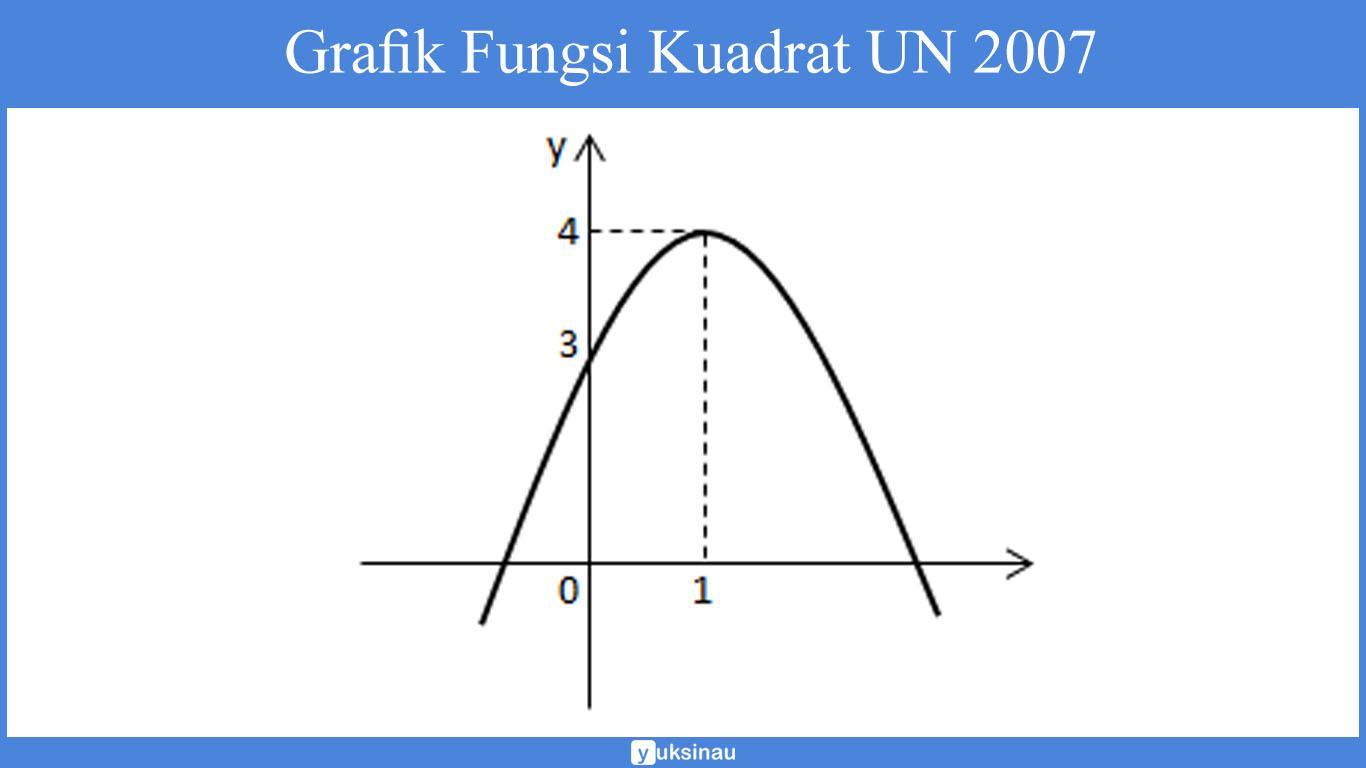 grafik parabola