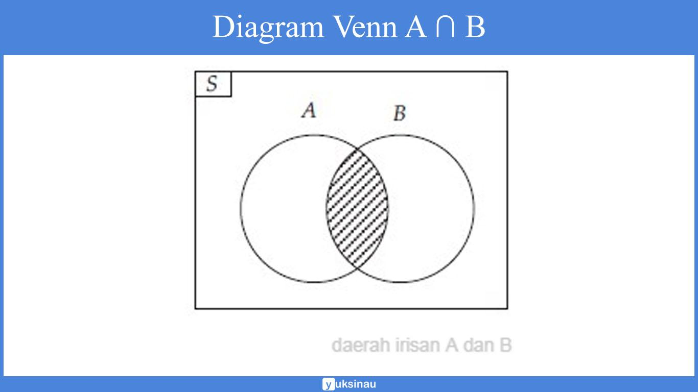 Himpunan Matematika Jenis Operasi Diagram Venn Spldv Soal