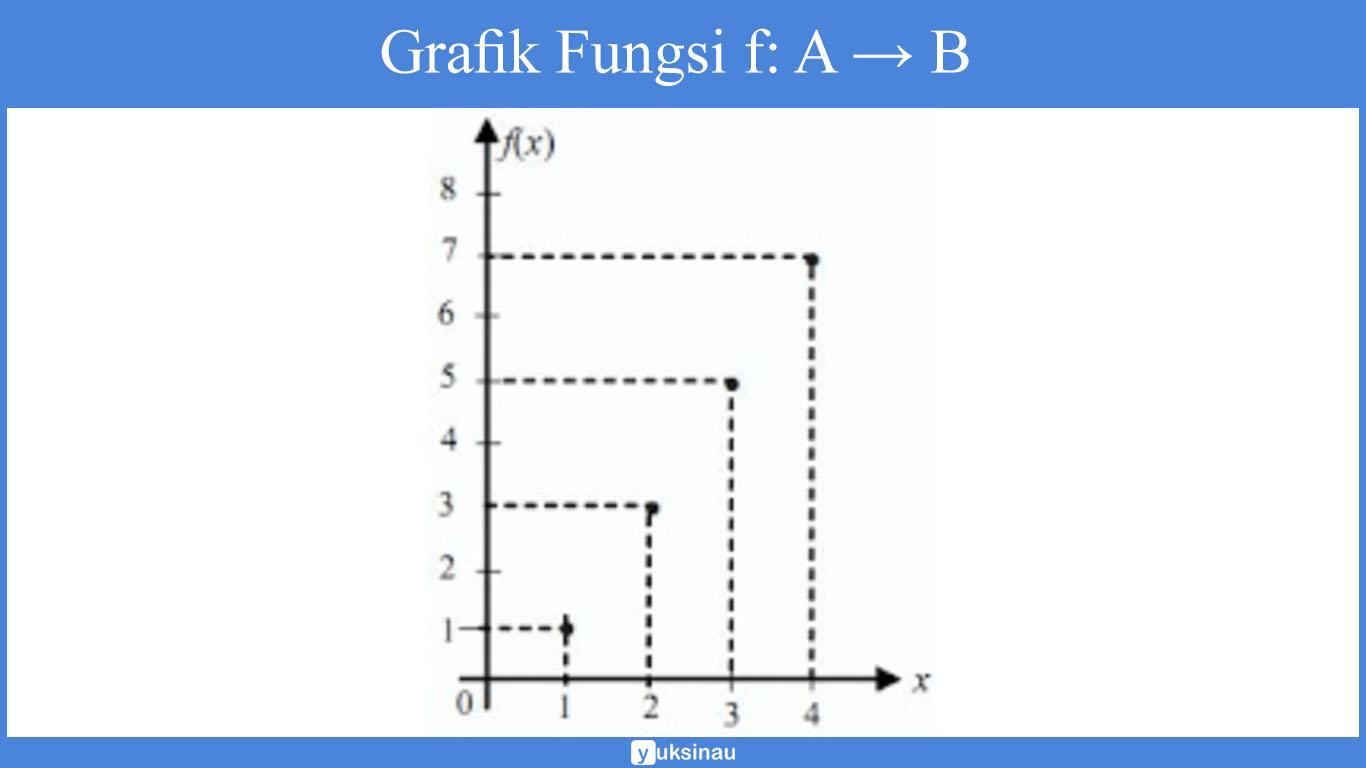 kumpulan soal relasi fungsi smp kelas 8 pdf