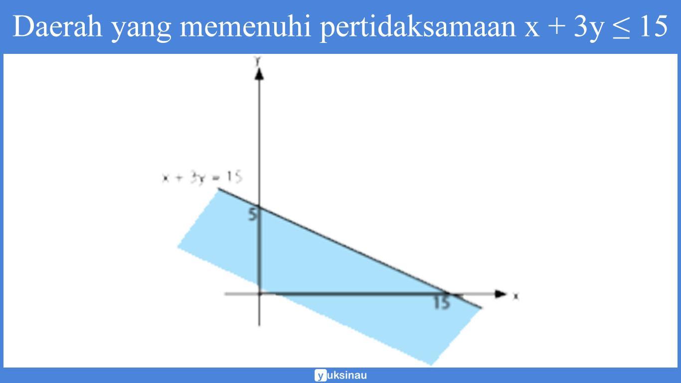 materi program linear kelas 11 pdf