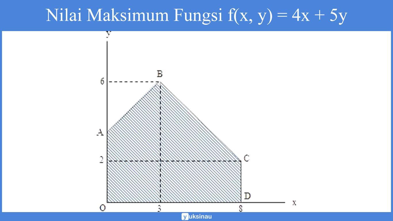 nilai maksimum fungsi f(x, y) = 4x + 5y