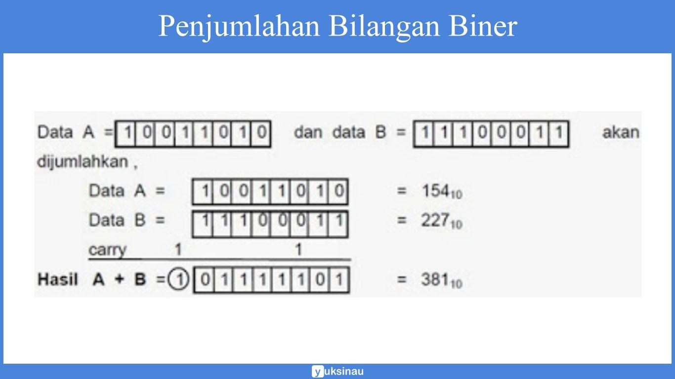 operasi aritmatika sistem komputer