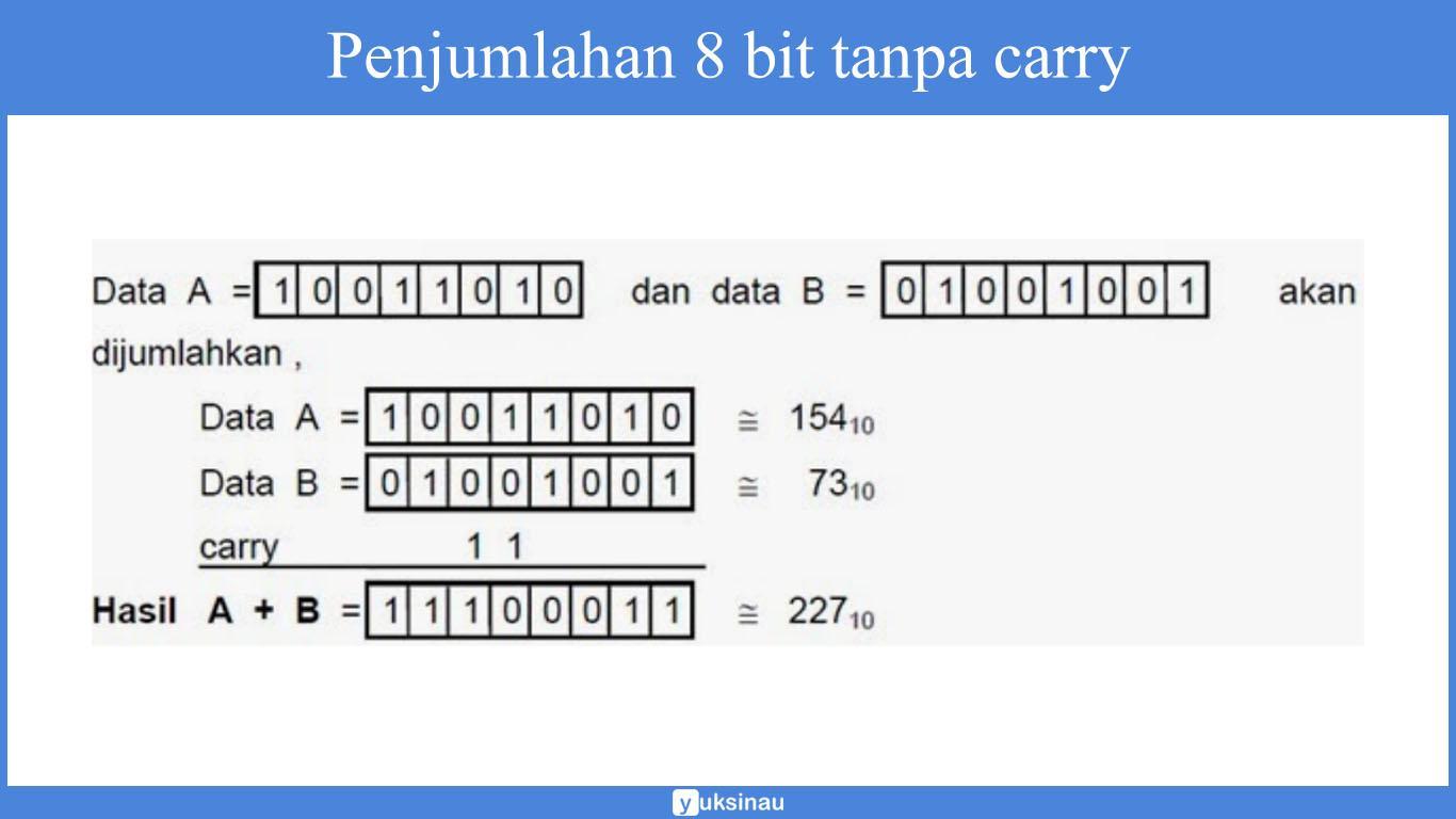 pengertian operasi aritmatika
