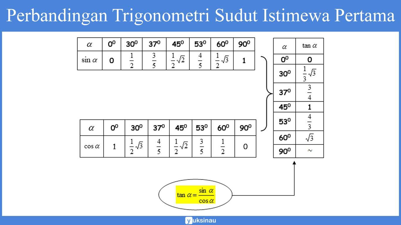 sejarah trigonometri