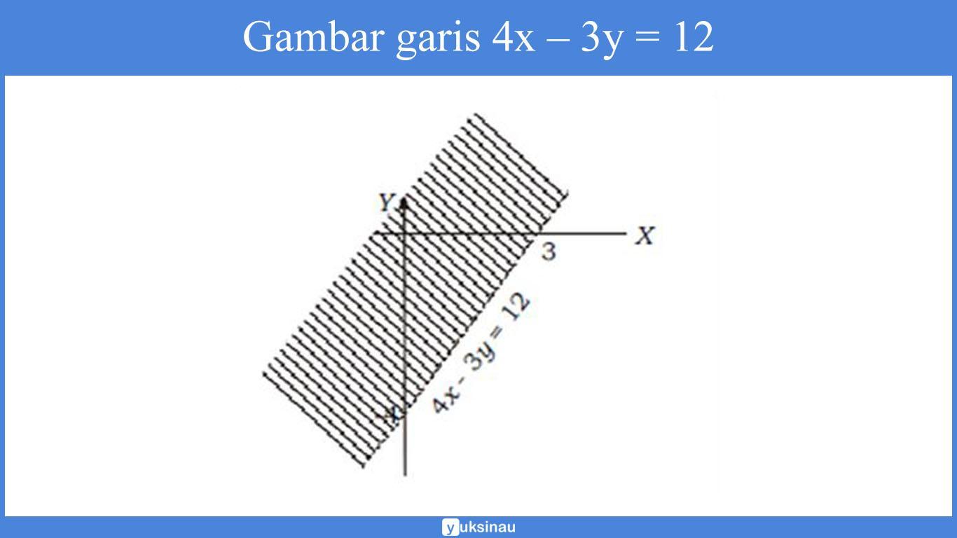 sistem pertidaksamaan dua variabel linear kuadrat