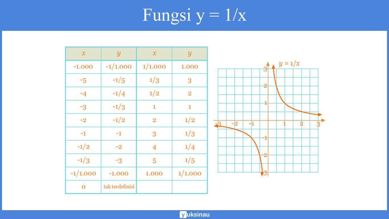 soal grafik fungsi rasional dan penyelesaiannya