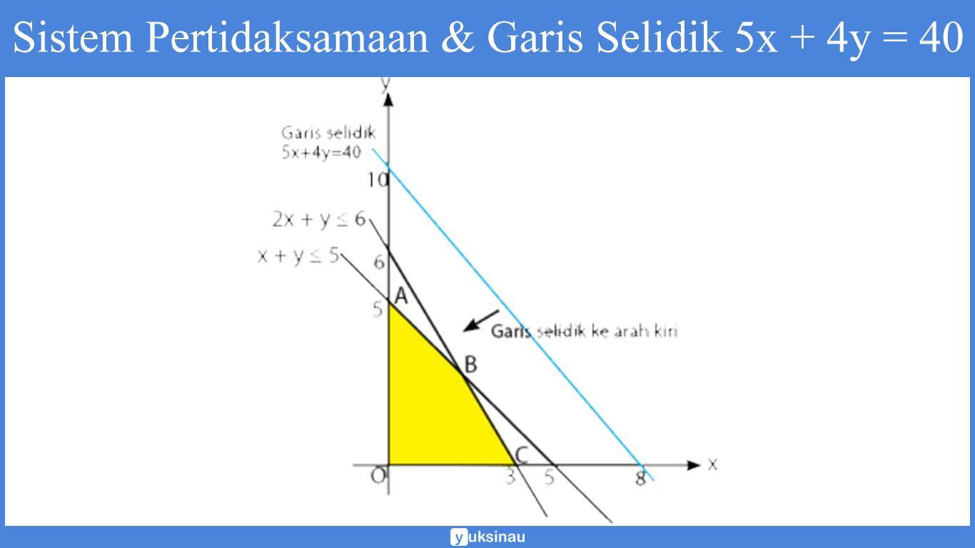 soal program linear pdf