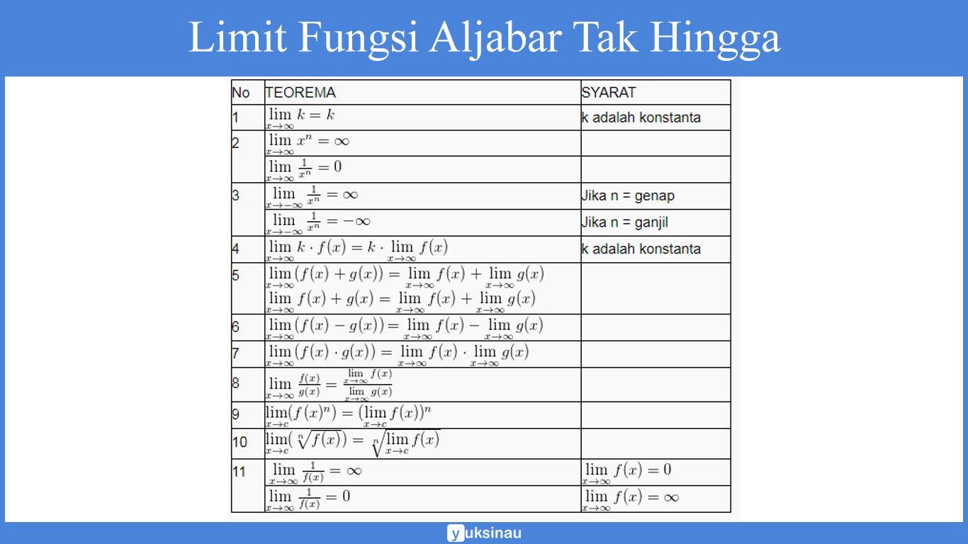 teorema limit fungsi aljabar