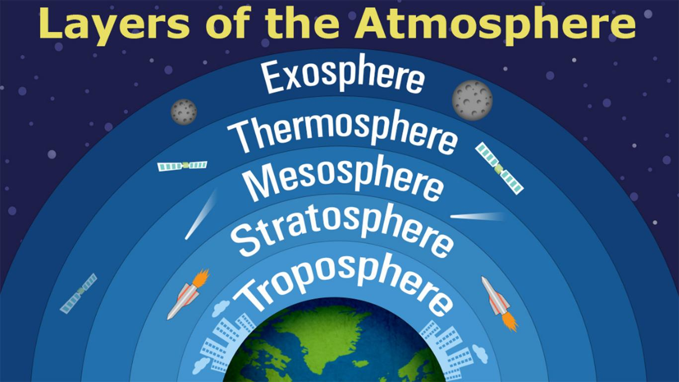 7 lapisan atmosfer
