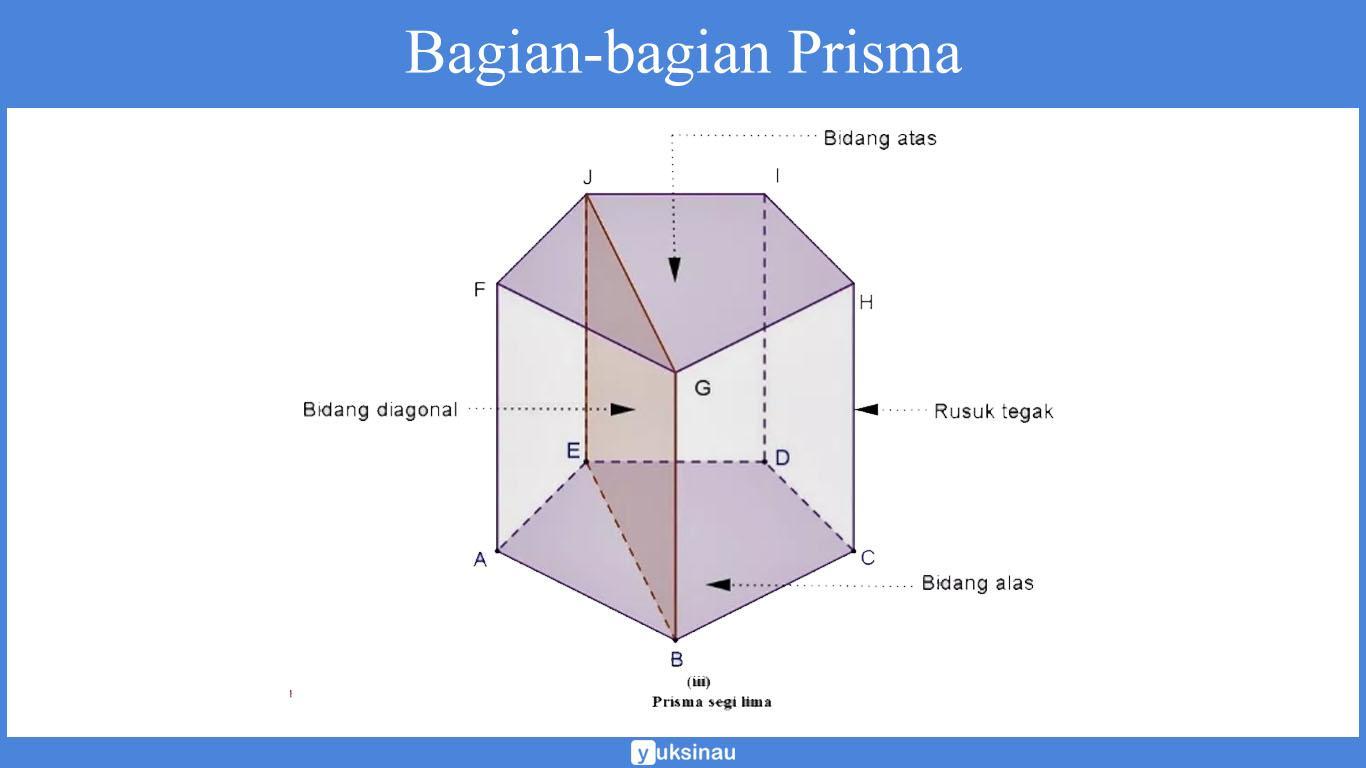 Bagian-bagian Prisma
