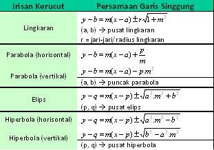 Persamaan Garis Singgung