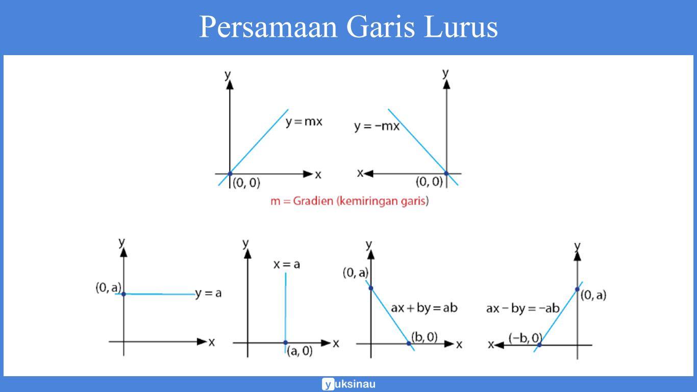 Persamaan Garis Lurus: Materi, Grafik, Rumus, Soal, Pembahasan