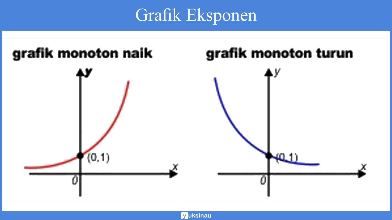 contoh eksponen