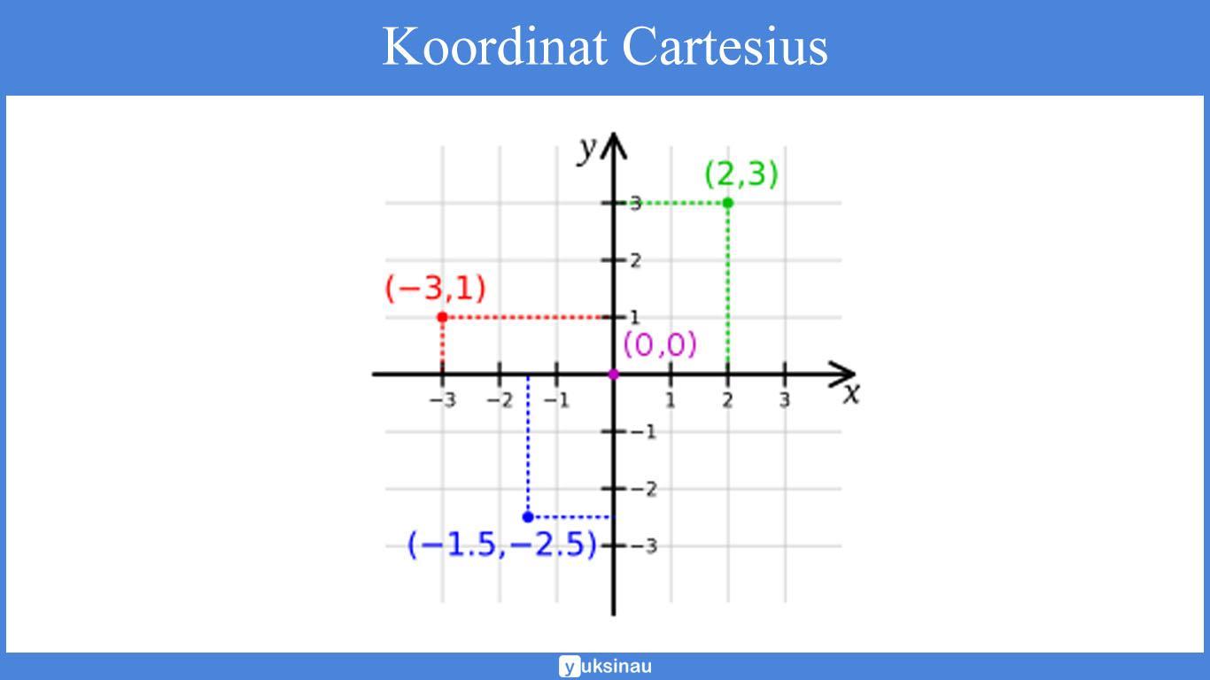contoh soal koordinat kartesius