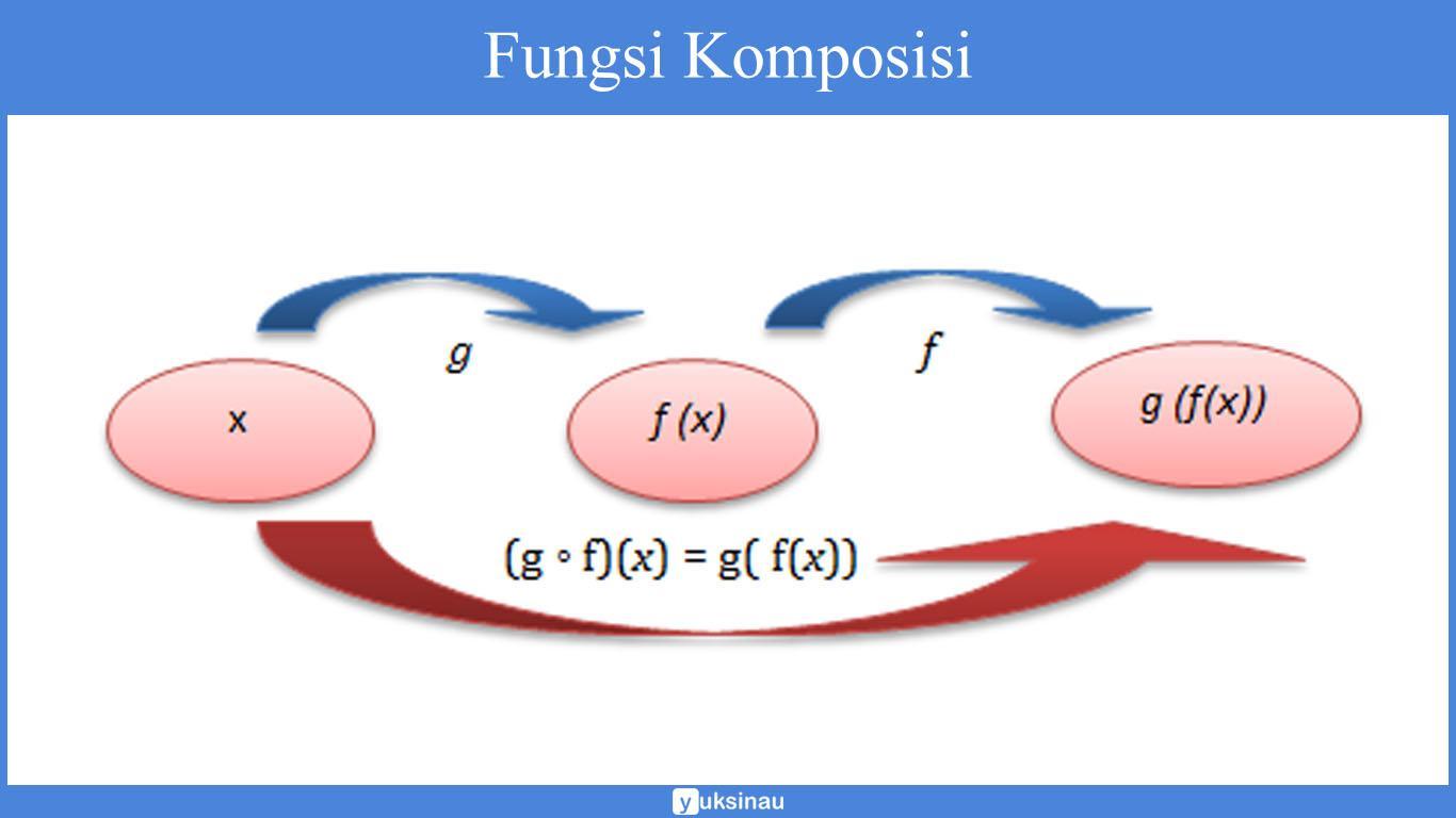 fungsi komposisi invers