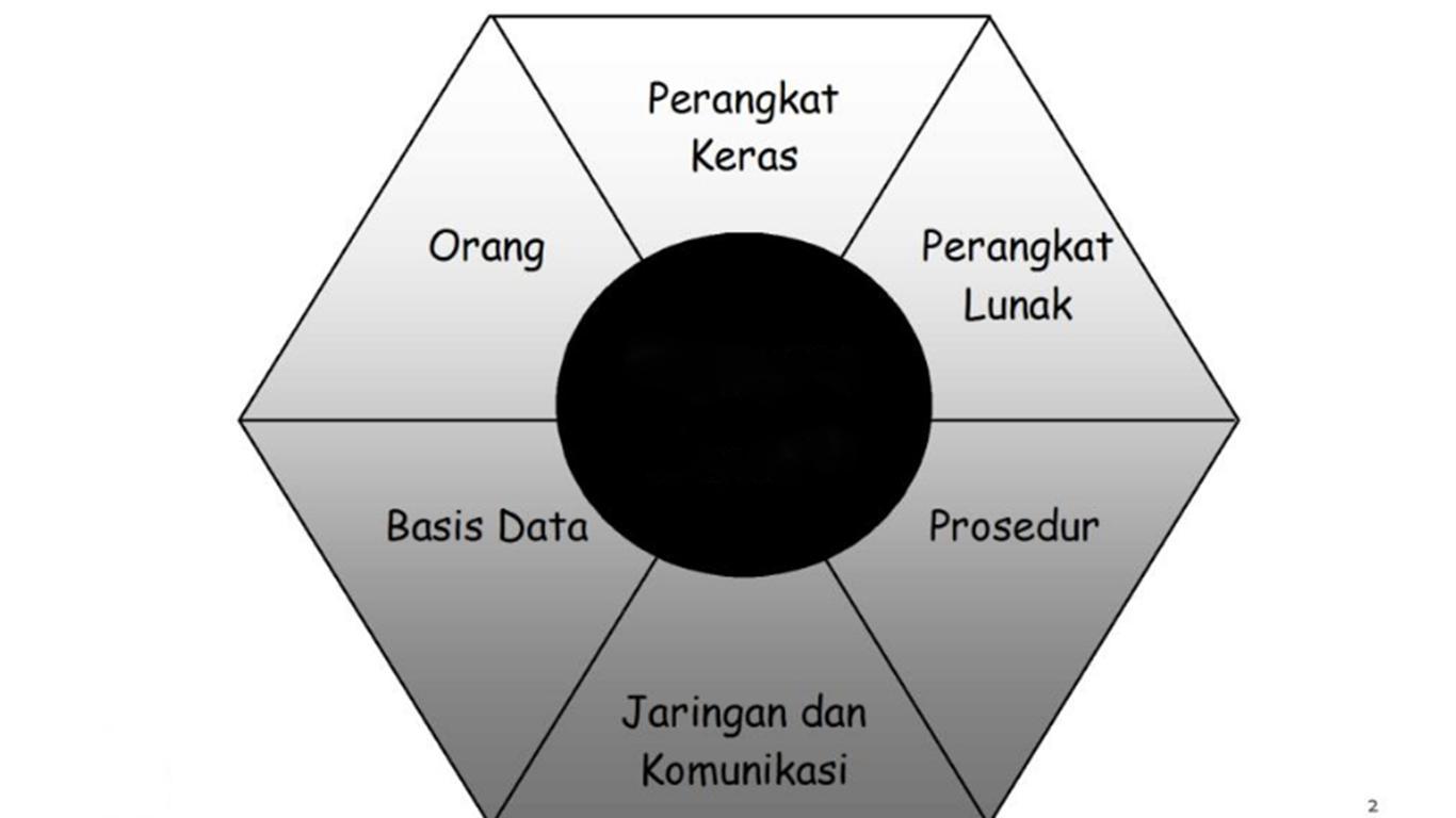 komponen sim